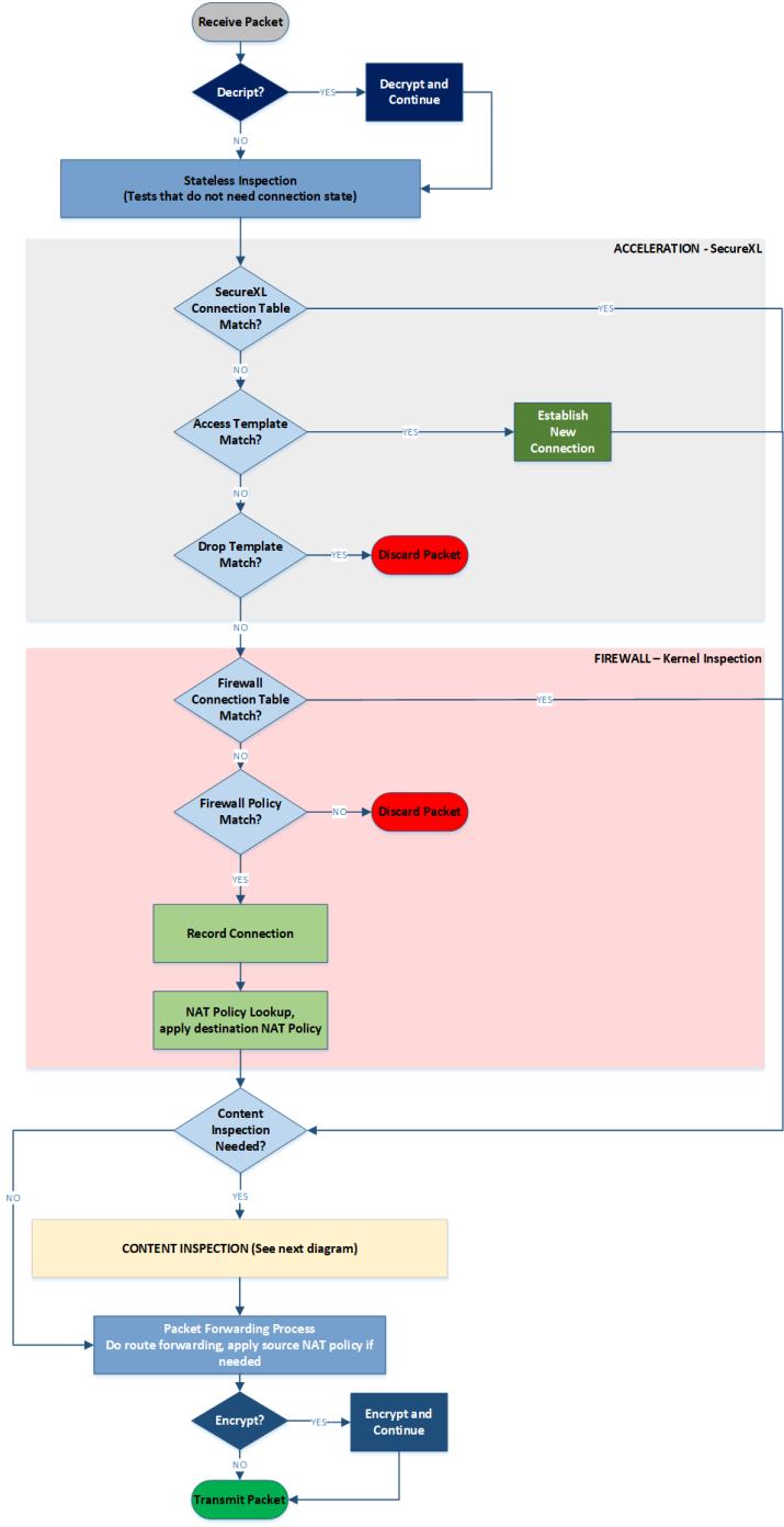 Checkpoint Firewall Packet Flow – SanchitGurukul